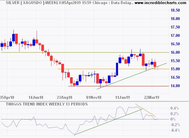 Spot Silver in USD