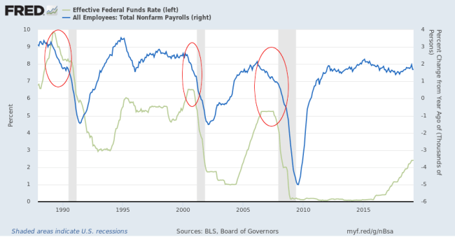 Payroll Changes and Fed Funds Rate