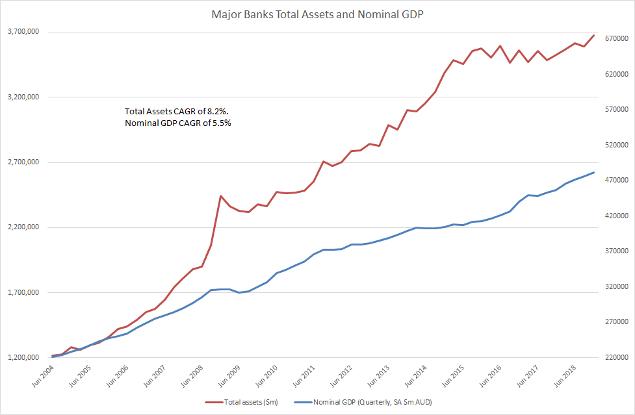 Major Banks Total Assets and Nominal GDP