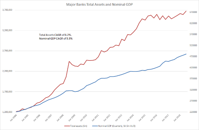 Major Banks Total Assets and Nominal GDP