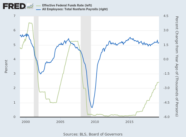 Payroll Growth