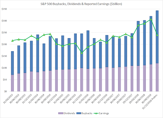 S&P 500 Buybacks, Dividends & Reported Earnings