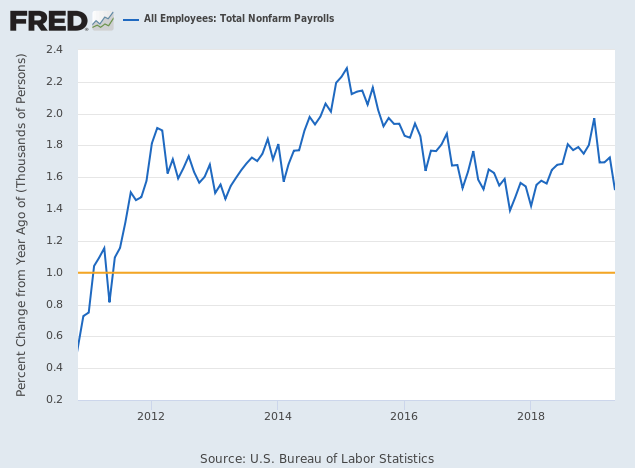 Annual Growth in Total Payrolls