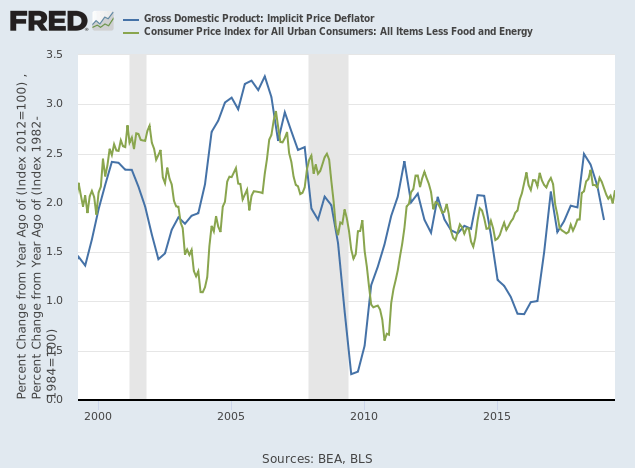 GDP Implicit Price Deflator & Core CPI