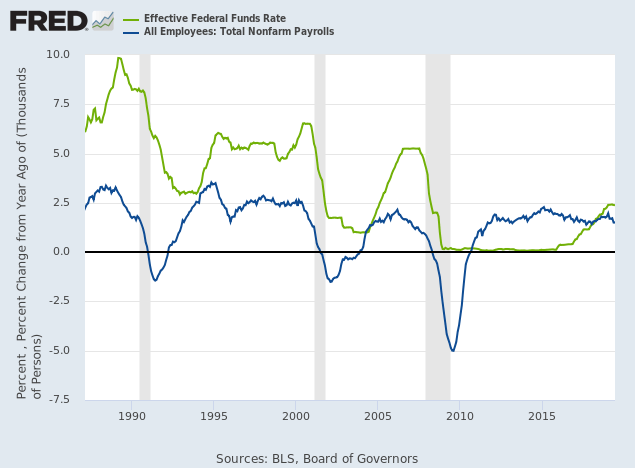 Fed Funds Rate & Payroll Growth