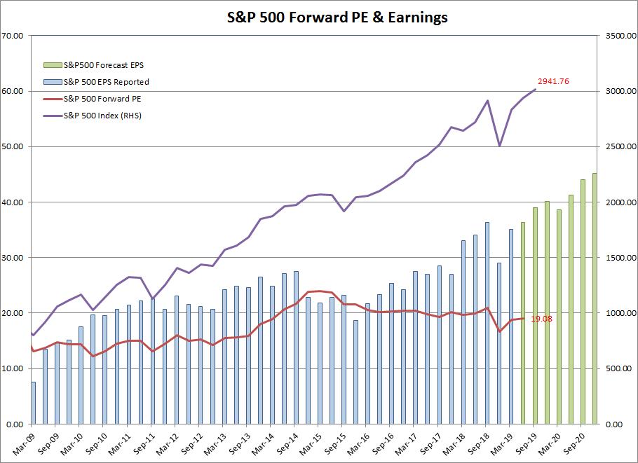 S&P 500 Forward Price-Earnings Ratio
