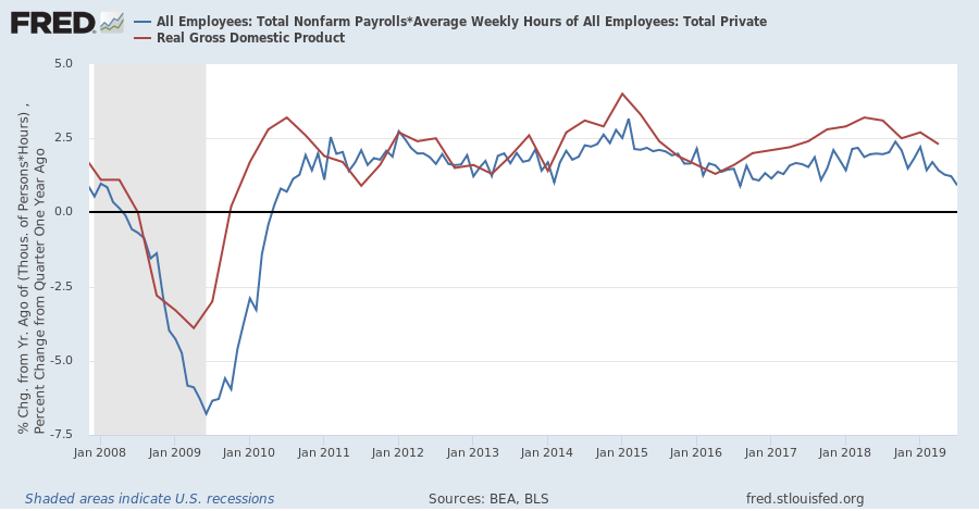 Real GDP & Weekly Hours Worked