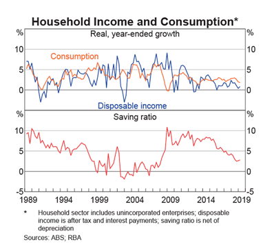 Australia: Consumption, Disposable Income & Saving