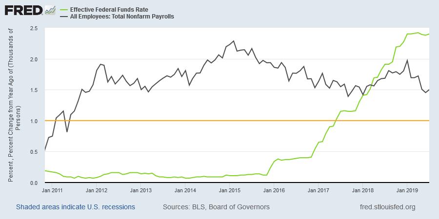 Payroll Growth and FFR