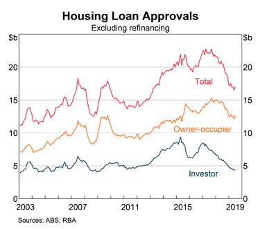 Australia: Housing Loans