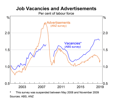 Australia: Job Ads