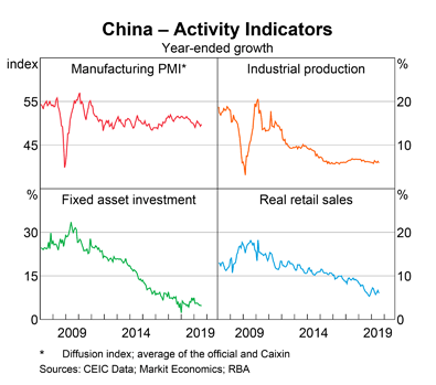 China: Activity Levels