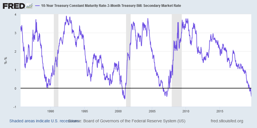 Yield Differential (10y - 3m)