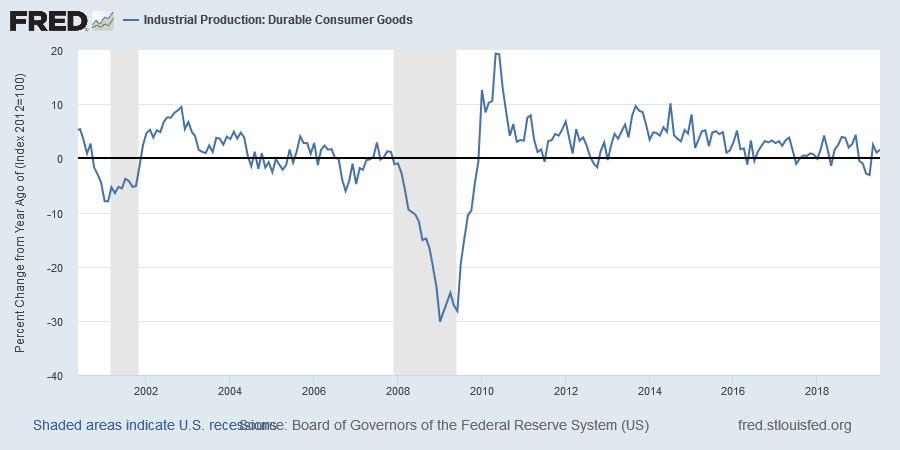 Durable Goods Production