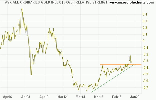 All Ordinaries Gold Index Relative to Gold Price