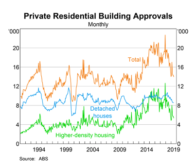 Australia Private Residential Building Approvals