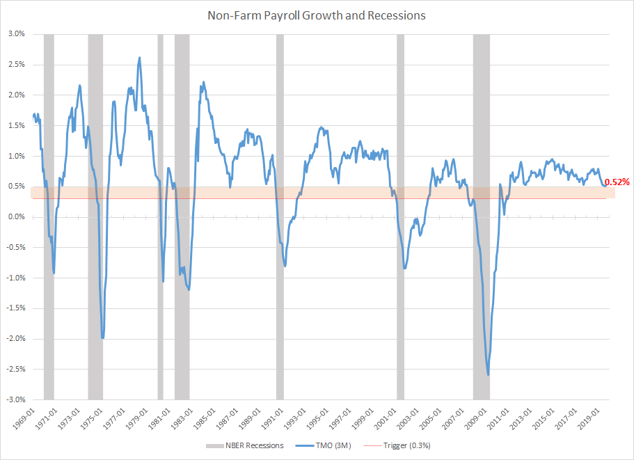 Non-Farm Payrolls Recession Indicator