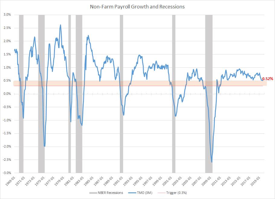 Non-Farm Payrolls Recession Indicator