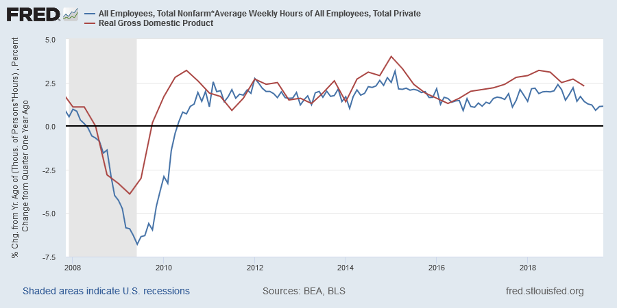 Real GDP and Hours Worked