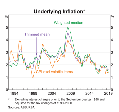 Australia: Underlying Inflation