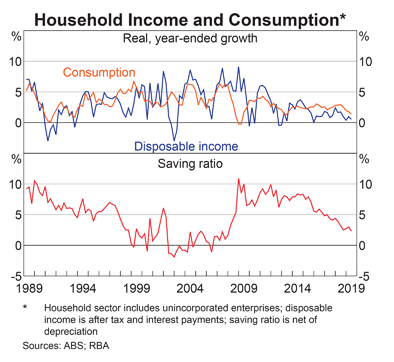 Australia: Disposable Income, Consumption and Savings