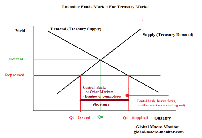 Macro Monitor - US Treasury Supply Demand Curves