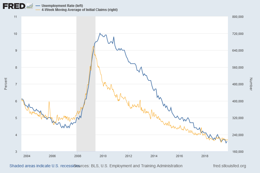 Unemployment and Jobless Claims