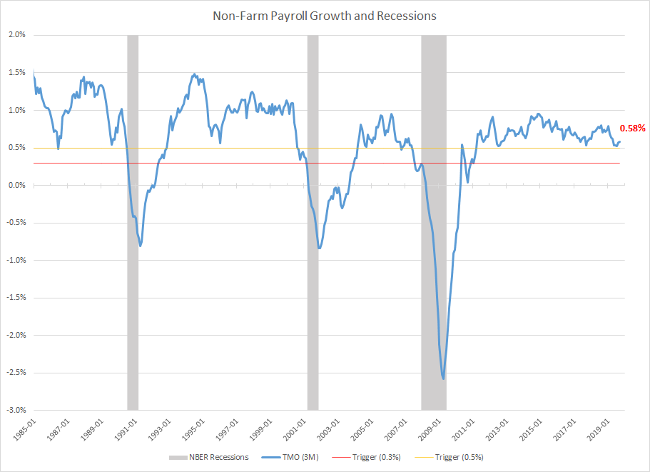 Payroll Recession Warnings