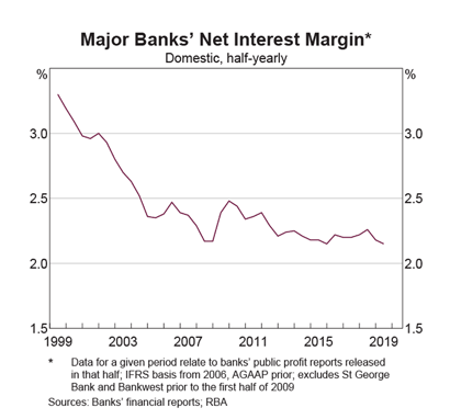 Net Interest Margins