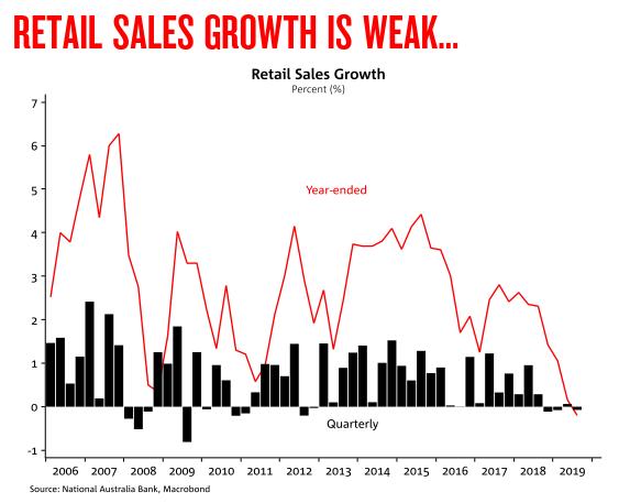 Australia: Retail Sales