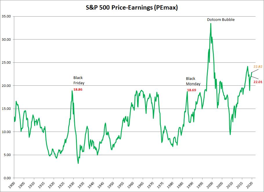S&P 500 P/E (maximum of previous earnings)