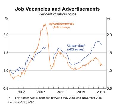 Australia Job Ads