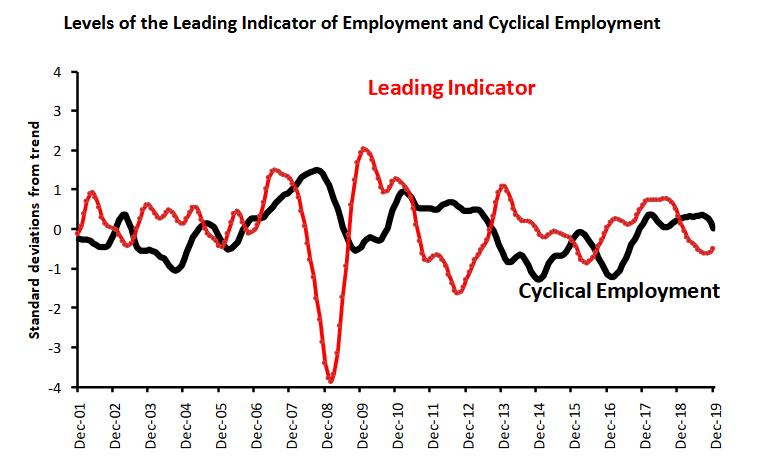 Australia Leading Employment Indicator