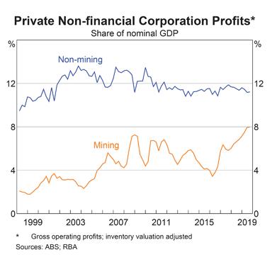 Australia Corporate Profits