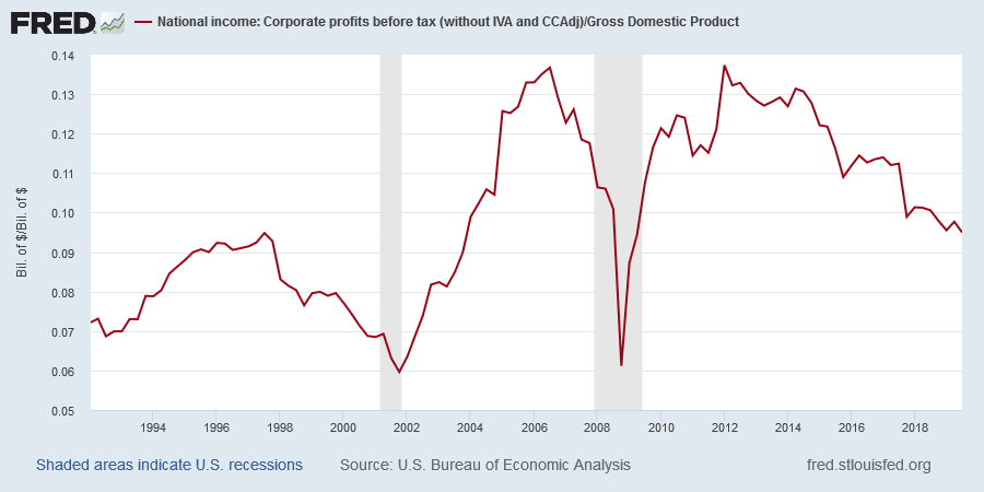 Corporate profits Before Tax/GDP