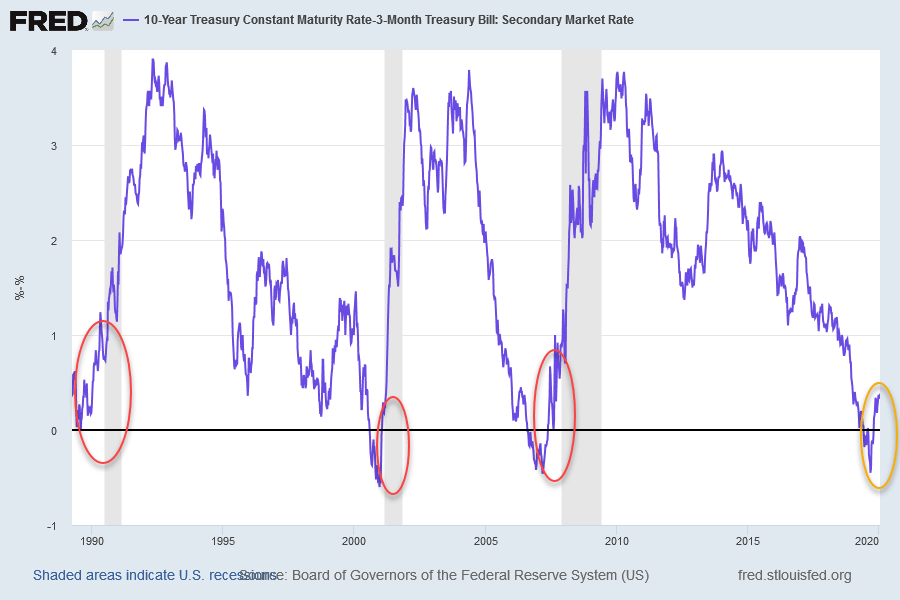 Treasury 10 Year-3 Month Yield Differential