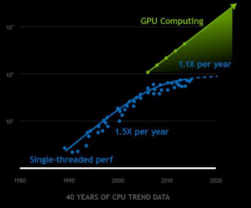 Moore's Law and CPUs/GPUs