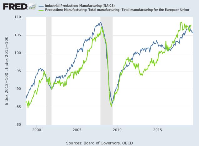 Manufacturing US & EU
