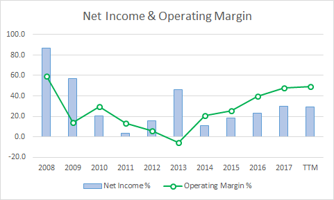 PME Operating & Net Income Margin % of Revenue