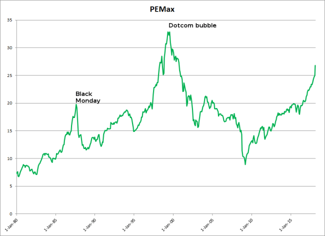 S&P 500 PEmax 1980 - 2017