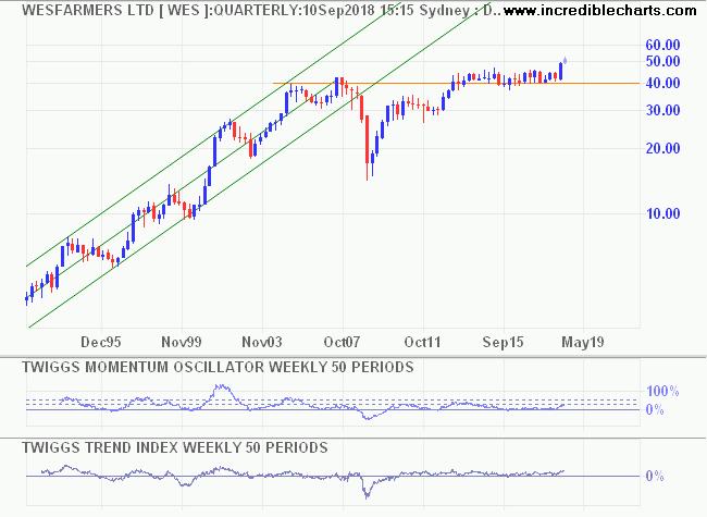 Twiggs Momentum & Trend Index