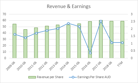 Revenue and EPS