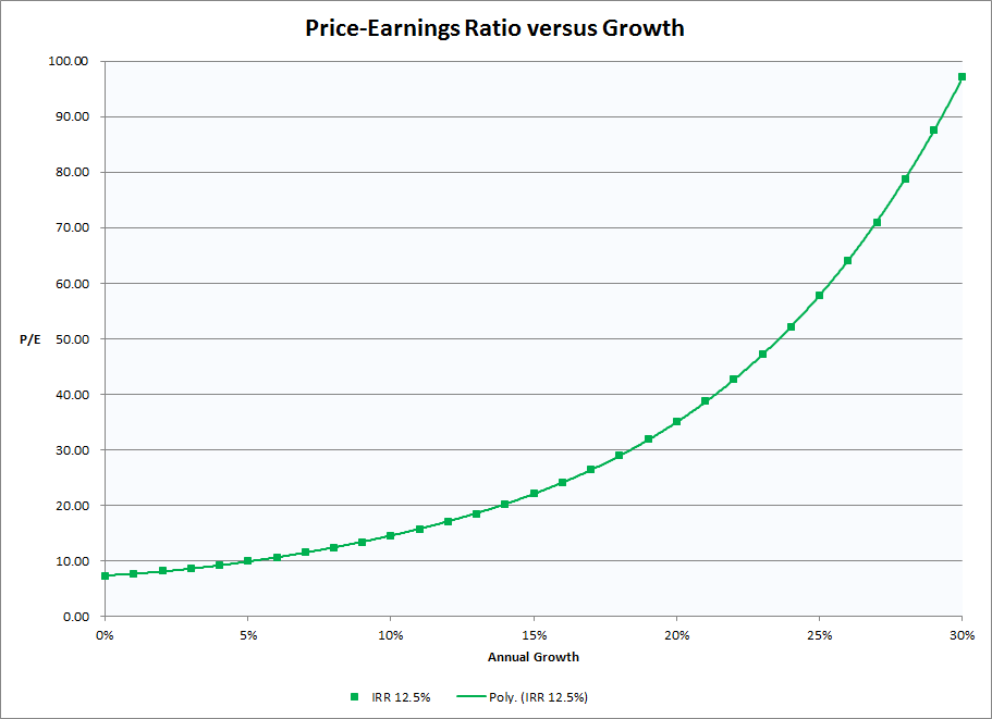 PE Ratio compared to Expected Growth