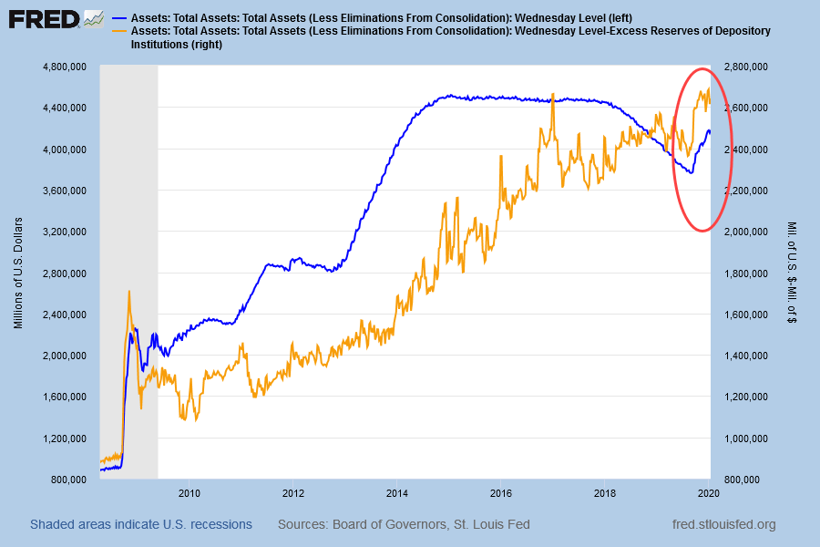 Fed Totals Assets & Net of Excess Reserves on Deposit