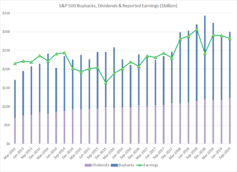 S&P 500 Buybacks & Dividends