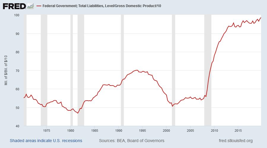 Public Debt/GDP