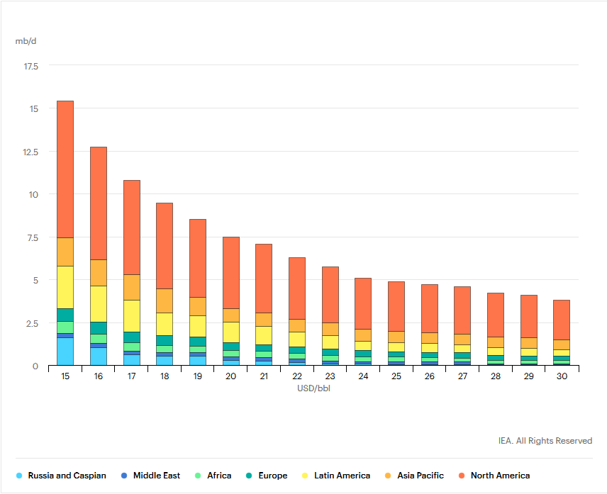 Uneconomic Crude Production by Country