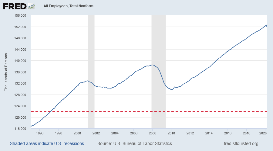 Total Employment (Nonfarm Payroll)