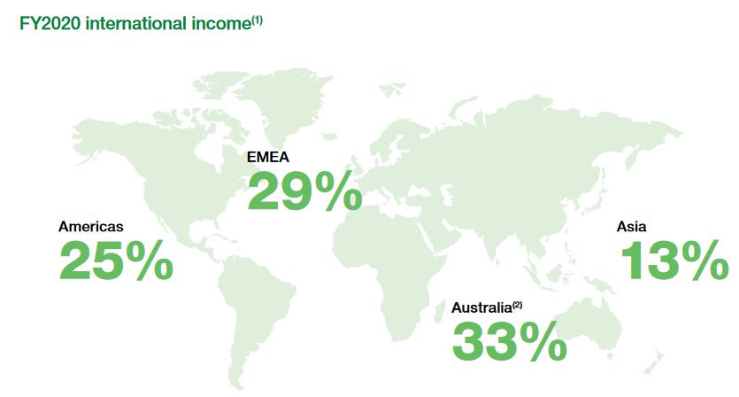 MQG International Income - FY20