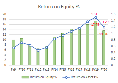 MQG Return on Equity and Return on Assets